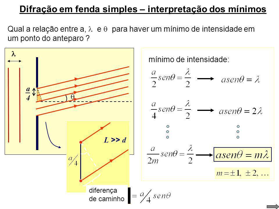 Intensidade na difração em fenda simples a P Intensidade em P: Em que pontos a intensidade é nula ? (para quais valores de ?) mínimos de difração: sim