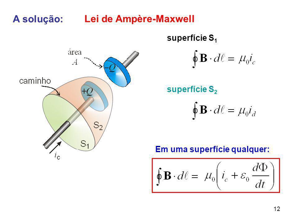 O sentido do campo magnético é determinado pela regra da mão direita. BBB icic idid icic Existe de fato um campo magnético entre as placas ? Sim !