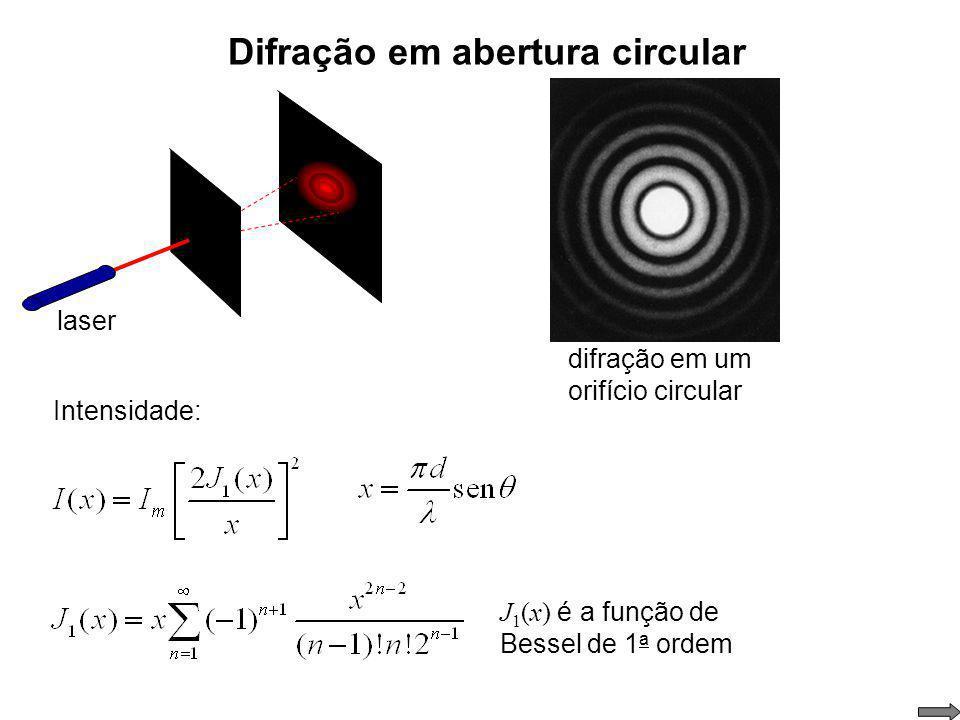 Difração em fenda simples – interpretação dos mínimos Qual a relação entre a, e para haver um mínimo de intensidade em um ponto do anteparo ? mínimo d