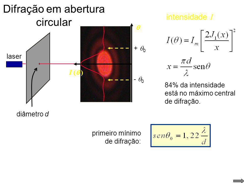 Difração em abertura circular difração em um orifício circular laser J 1 (x) é a função de Bessel de 1 a ordem Intensidade: