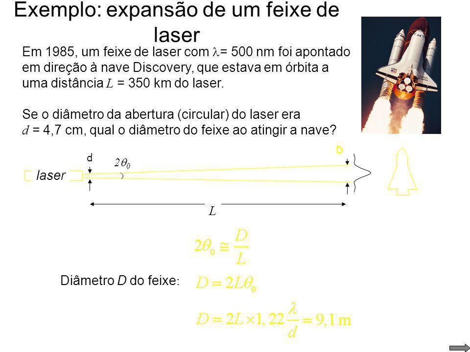 Difração em abertura circular diâmetro d primeiro mínimo de difração: laser I ( ) intensidade I 84% da intensidade está no máximo central de difração.