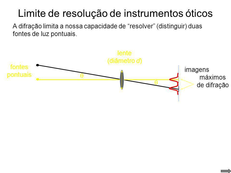 Limite de resolução de instrumentos óticos Ao formar a imagem de um objeto pontual, ocorre difração na abertura circular da lente. d imagem Mesmo para