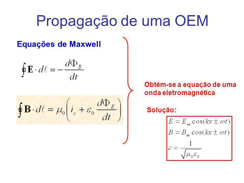 Ondas eletromagnéticas Equações de Maxwell Obtém-se a equação de uma onda eletromagnética Solução: