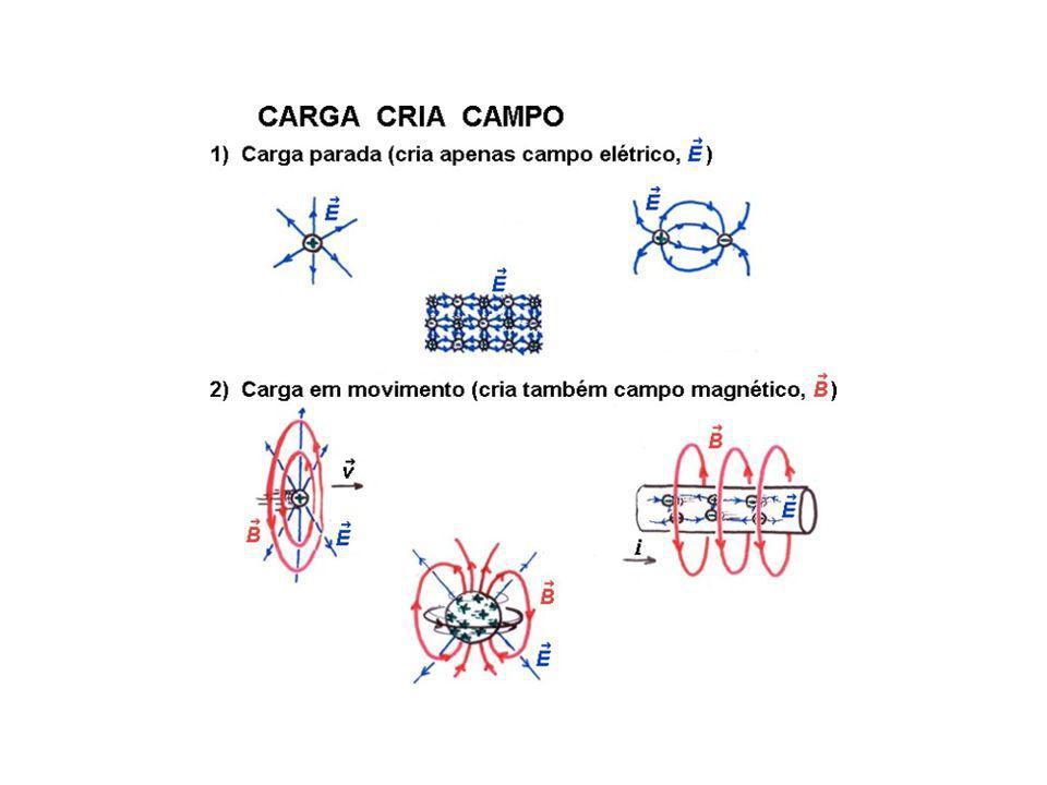 O que é a luz? Breve histórico: Newton – séc. XVII – teoria corpuscular da luz Hooke e Huygens – teoria ondulatória da luz Luz mais lenta no vidro que