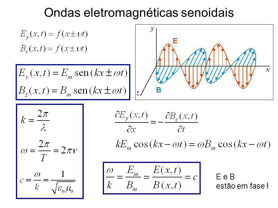 Ondas eletromagnéticas Equação de uma onda mecânica Soluções: velocidade de propagação: Equação da onda eletromagnética: