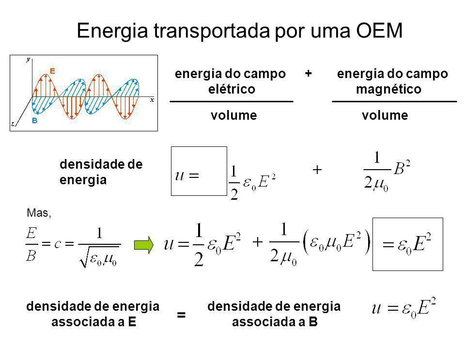 Ondas eletromagnéticas senoidais E e B estão em fase !