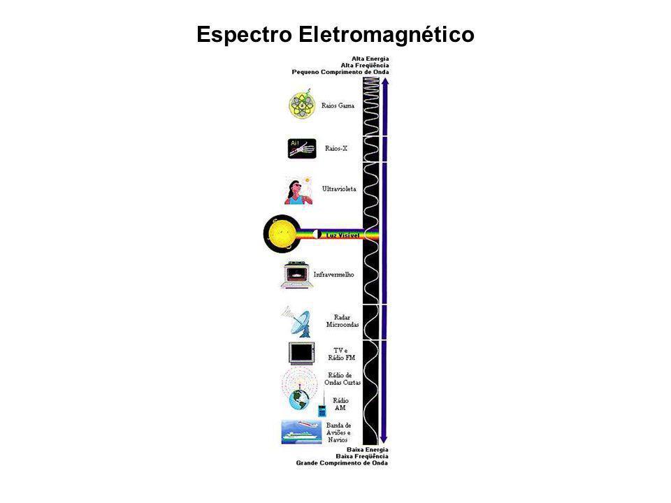 Vetor de Poynting fluxo de energia em um certo instante Qual o fluxo MÉDIO de energia em uma posição x ? Para uma onda eletromagnética senoidal: Inten