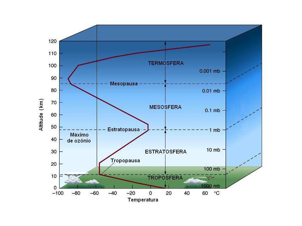 Penetração da radiação eletromagnética na atmosfera