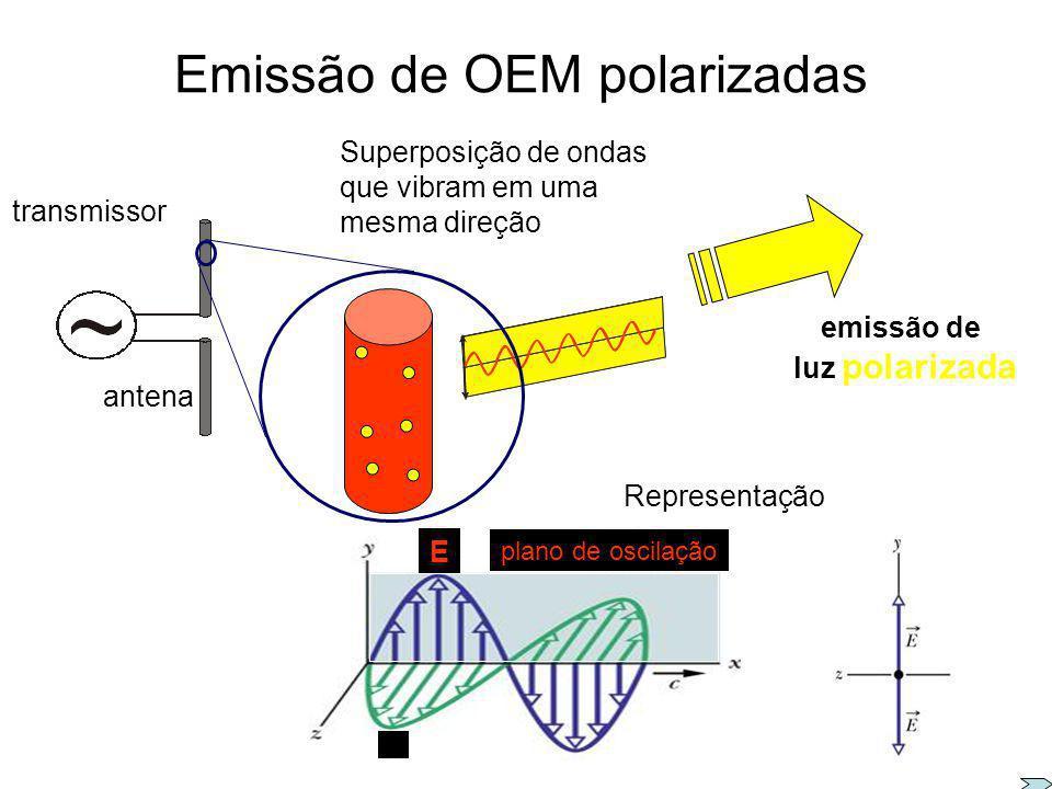 Emissão de OEM não polarizadas luz não polarizada A vibração de cada átomo independe da do outro. Representação E E Superposição de ondas que vibram e