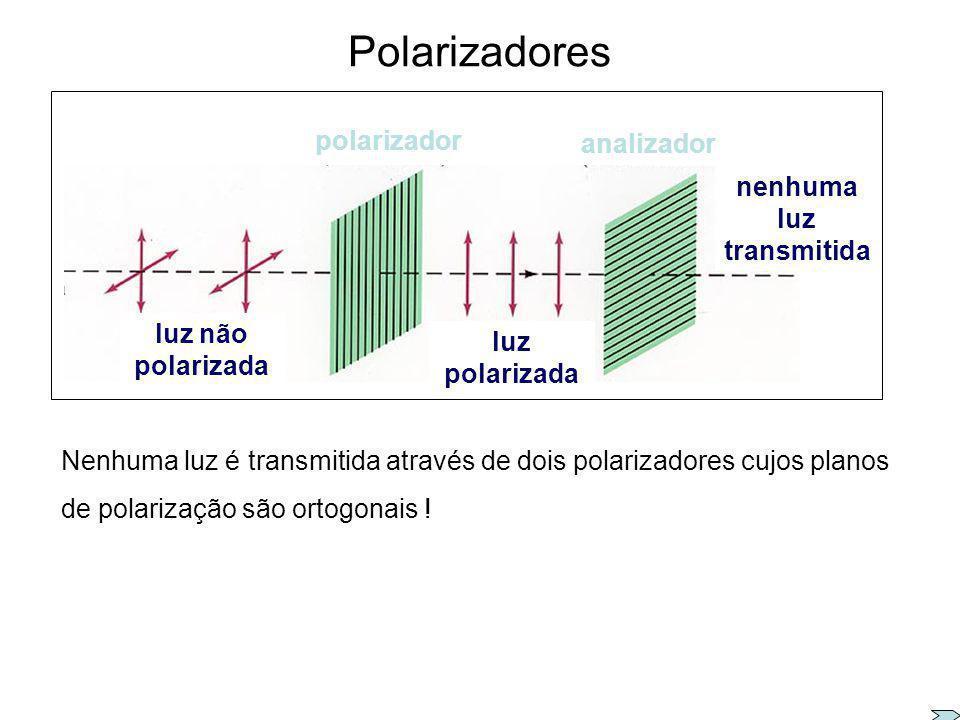 Polarizadores – como funcionam ? plano de polarização longas cadeias de hidrocarbonetos absorção de luz com polarização horizontal transmissão de luz