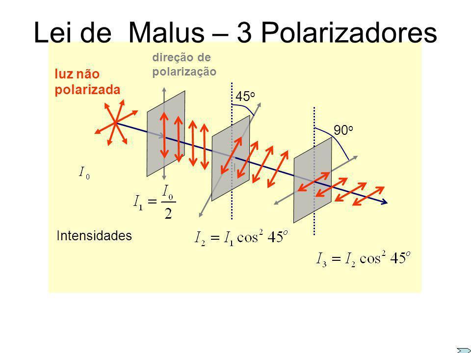 Lei de Malus Qual a intensidade da luz polarizada que é transmitida por um polarizador, cujo eixo de polarização está girado de um ângulo em relação a
