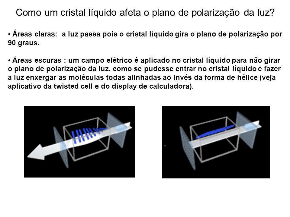Como um cristal líquido afeta o plano de polarização da luz? Polaróide absorve a componente do E Cristal líquido não absorve nada, mas pode girar o pl