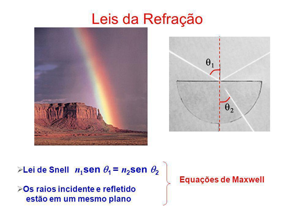 Leis da Reflexão 1 = 2 Os raios incidente e refletido estão em um mesmo plano Equações de Maxwell
