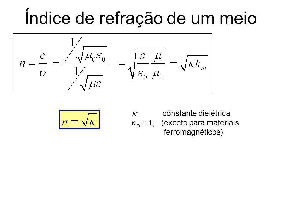 Leis da Refração Lei de Snell n 1 sen 1 = n 2 sen 2 Os raios incidente e refletido estão em um mesmo plano Equações de Maxwell
