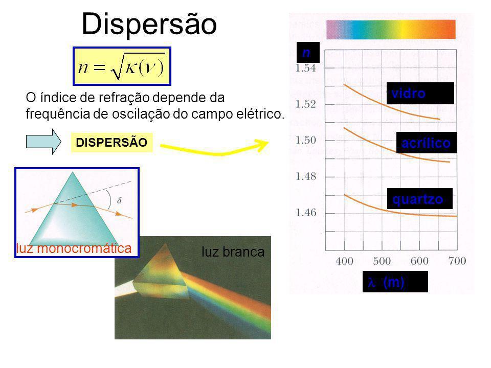 Índice de refração de um meio constante dielétrica k m 1, (exceto para materiais ferromagnéticos)