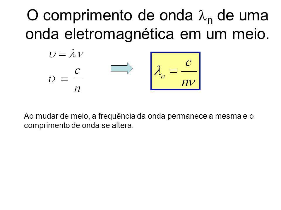 luz branca Dispersão O índice de refração depende da frequência de oscilação do campo elétrico. DISPERSÃO vidro acrílico quartzo n (m) luz monocromáti