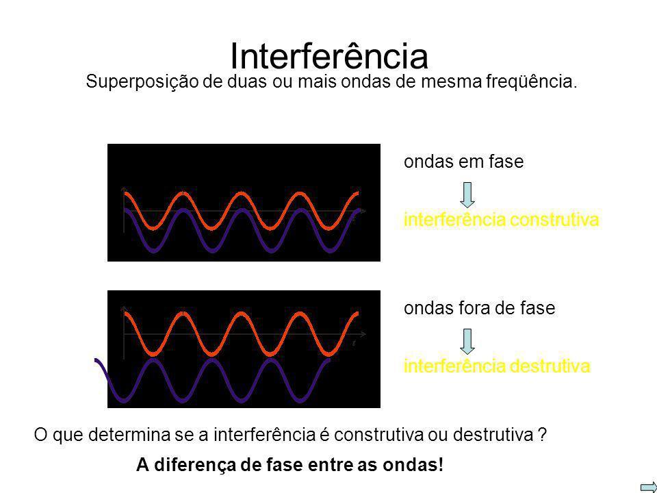 O comprimento de onda n de uma onda eletromagnética em um meio. Ao mudar de meio, a frequência da onda permanece a mesma e o comprimento de onda se al