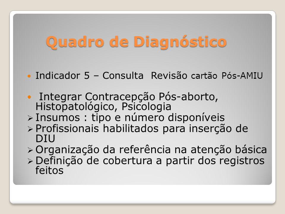 Quadro de Diagnóstico Indicador 5 – Consulta Revisão cartão Pós-AMIU Integrar Contracepção Pós-aborto, Histopatológico, Psicologia Insumos : tipo e nú