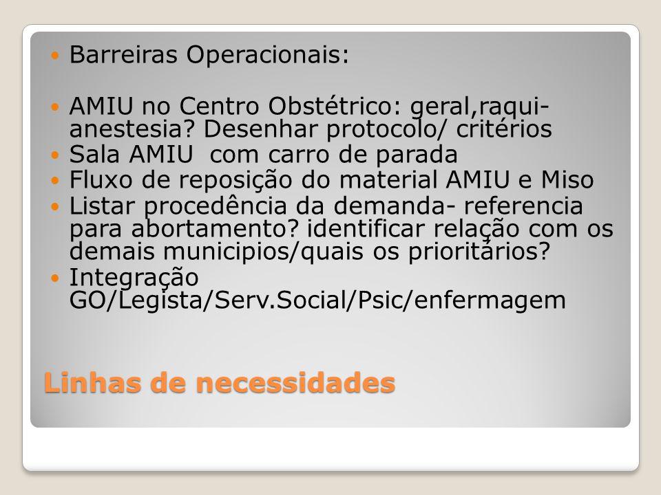 Linhas de necessidades Barreiras Operacionais: AMIU no Centro Obstétrico: geral,raqui- anestesia? Desenhar protocolo/ critérios Sala AMIU com carro de