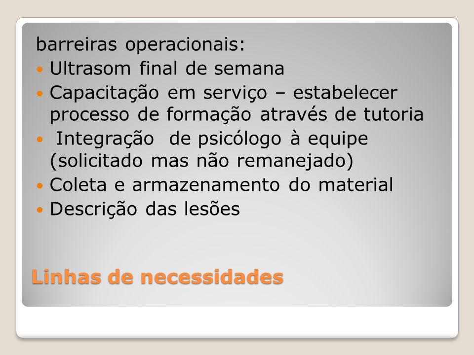 Linhas de necessidades barreiras operacionais: Ultrasom final de semana Capacitação em serviço – estabelecer processo de formação através de tutoria I