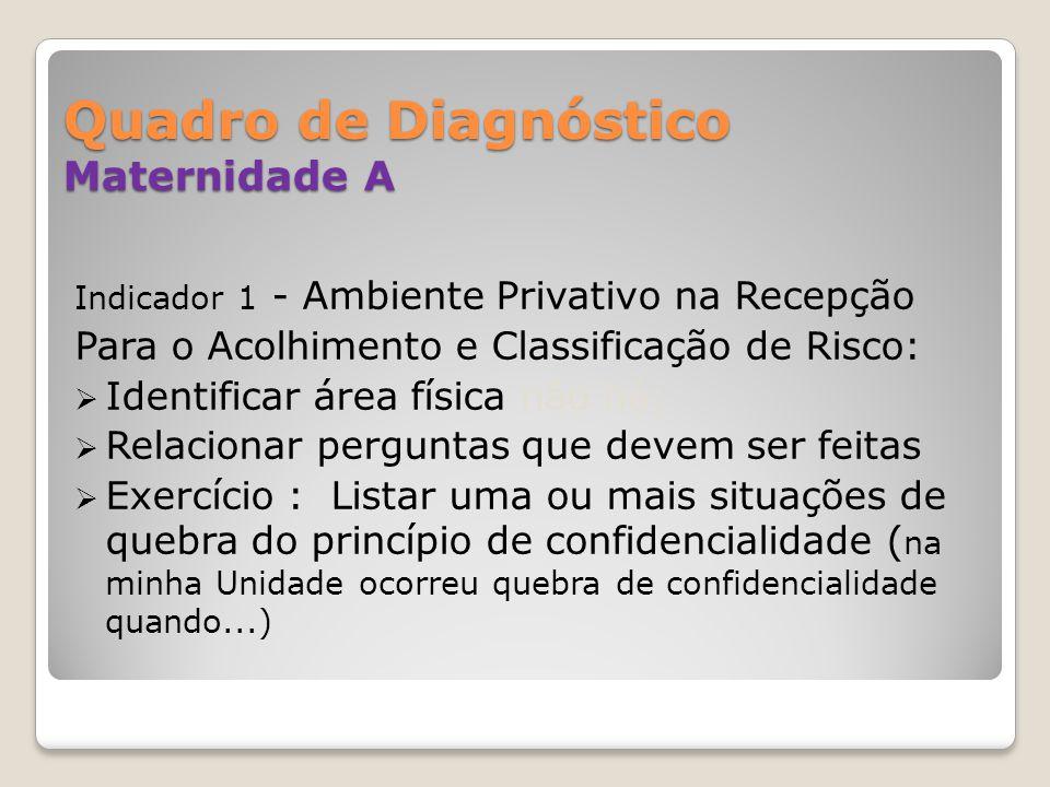 Quadro de Diagnóstico Maternidade A Indicador 1 - Ambiente Privativo na Recepção Para o Acolhimento e Classificação de Risco: Identificar área física