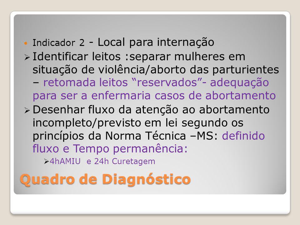 Quadro de Diagnóstico Indicador 2 - Local para internação Identificar leitos :separar mulheres em situação de violência/aborto das parturientes – reto