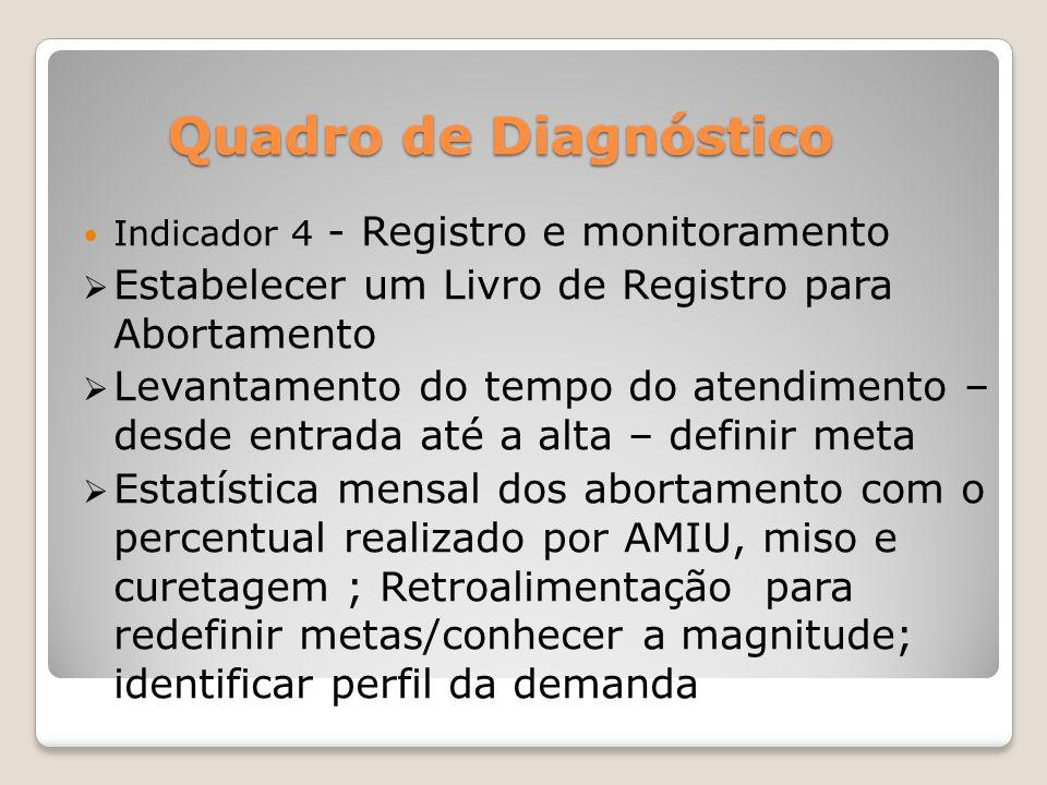 Quadro de Diagnóstico Indicador 4 - Registro e monitoramento Estabelecer um Livro de Registro para Abortamento Levantamento do tempo do atendimento –