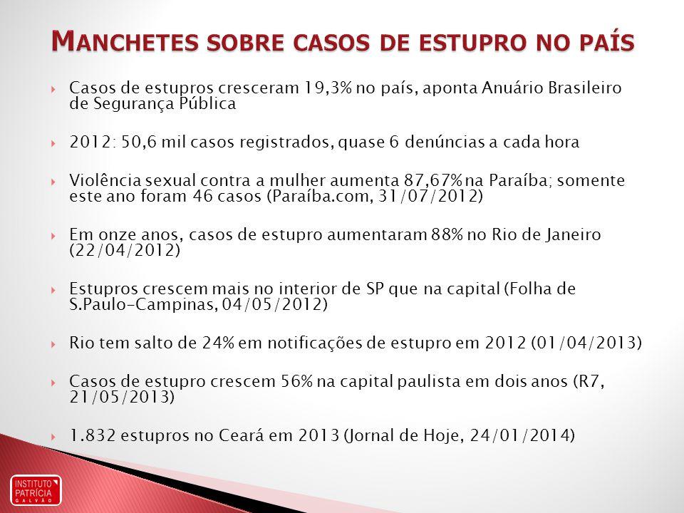 Casos de estupros cresceram 19,3% no país, aponta Anuário Brasileiro de Segurança Pública 2012: 50,6 mil casos registrados, quase 6 denúncias a cada hora Violência sexual contra a mulher aumenta 87,67% na Paraíba; somente este ano foram 46 casos (Paraíba.com, 31/07/2012) Em onze anos, casos de estupro aumentaram 88% no Rio de Janeiro (22/04/2012) Estupros crescem mais no interior de SP que na capital (Folha de S.Paulo-Campinas, 04/05/2012) Rio tem salto de 24% em notificações de estupro em 2012 (01/04/2013) Casos de estupro crescem 56% na capital paulista em dois anos (R7, 21/05/2013) 1.832 estupros no Ceará em 2013 (Jornal de Hoje, 24/01/2014)
