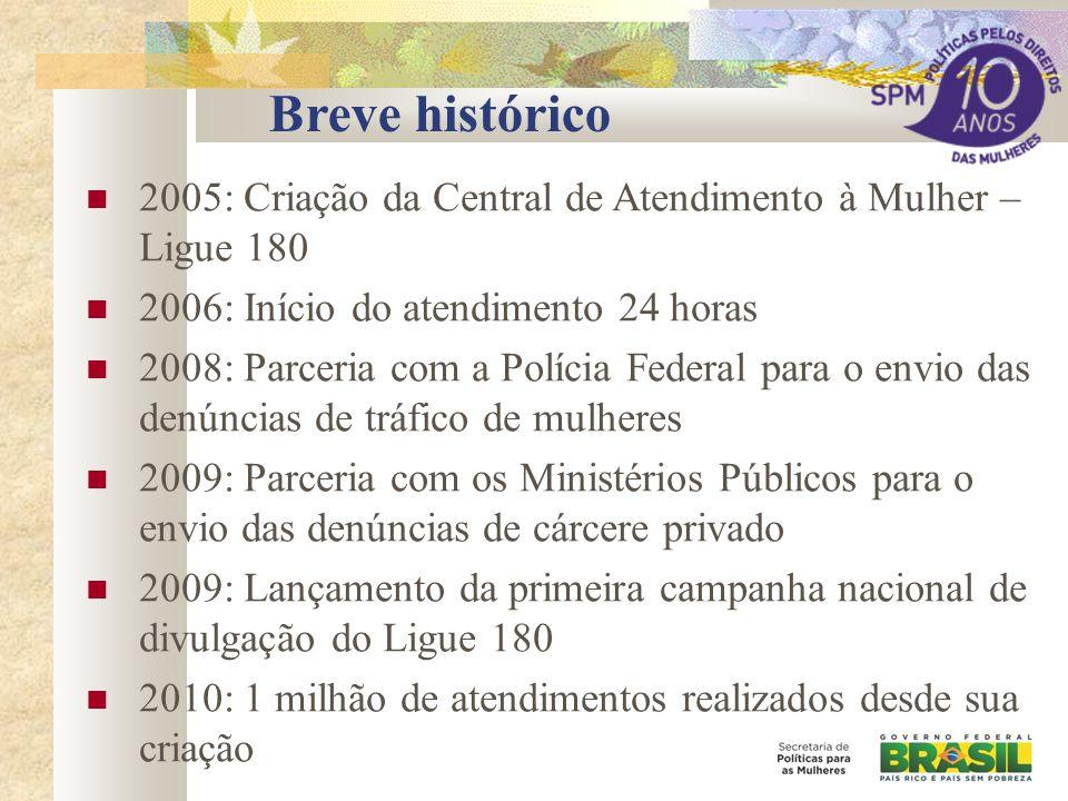 Breve histórico 2005: Criação da Central de Atendimento à Mulher – Ligue 180 2006: Início do atendimento 24 horas 2008: Parceria com a Polícia Federal