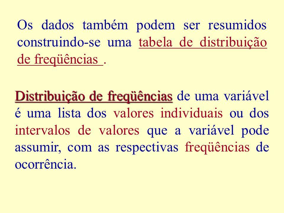 Os dados também podem ser resumidos construindo-se uma tabela de distribuição de freqüências.