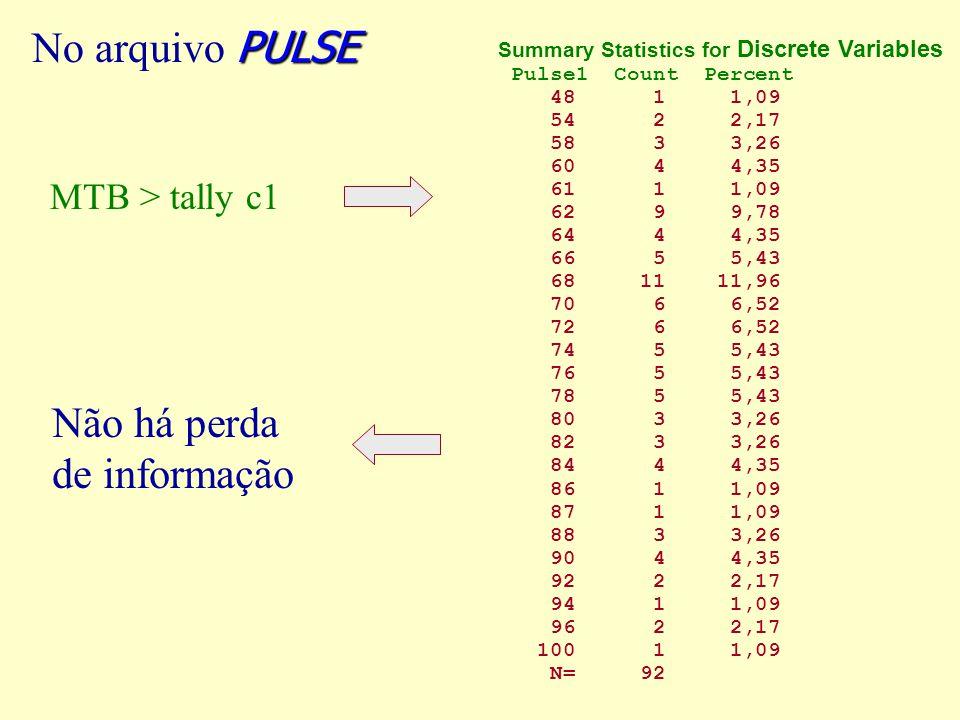 Não há perda de informação MTB > tally c1 PULSE No arquivo PULSE Summary Statistics for Discrete Variables Pulse1 Count Percent 48 1 1,09 54 2 2,17 58 3 3,26 60 4 4,35 61 1 1,09 62 9 9,78 64 4 4,35 66 5 5,43 68 11 11,96 70 6 6,52 72 6 6,52 74 5 5,43 76 5 5,43 78 5 5,43 80 3 3,26 82 3 3,26 84 4 4,35 86 1 1,09 87 1 1,09 88 3 3,26 90 4 4,35 92 2 2,17 94 1 1,09 96 2 2,17 100 1 1,09 N= 92
