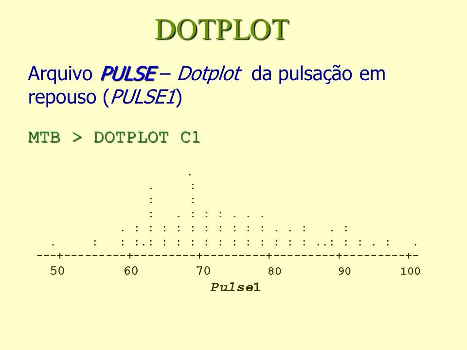 DOTPLOT PULSE MTB > DOTPLOT C1 Arquivo PULSE – Dotplot da pulsação em repouso (PULSE1) MTB > DOTPLOT C1.. : : : :. : : :.... : : : : : : : : : :.. :.