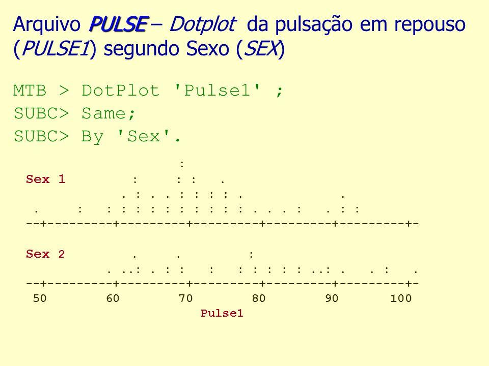 PULSE Arquivo PULSE – Dotplot da pulsação em repouso (PULSE1) segundo Sexo (SEX) MTB > DotPlot Pulse1 ; SUBC> Same; SUBC> By Sex .