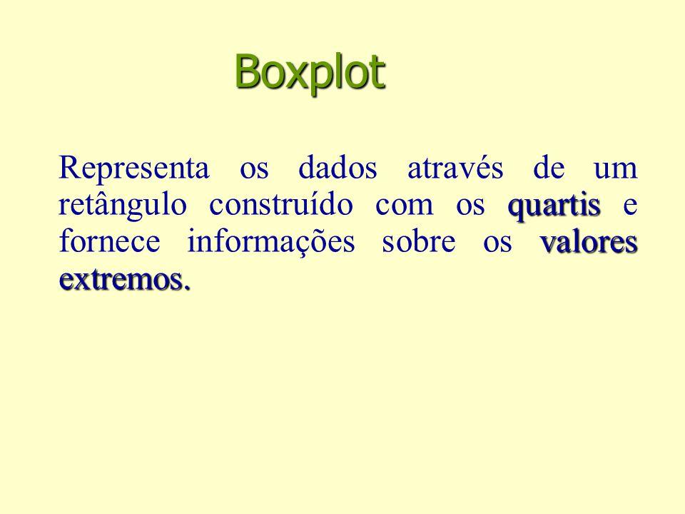 Boxplot quartis valores extremos.