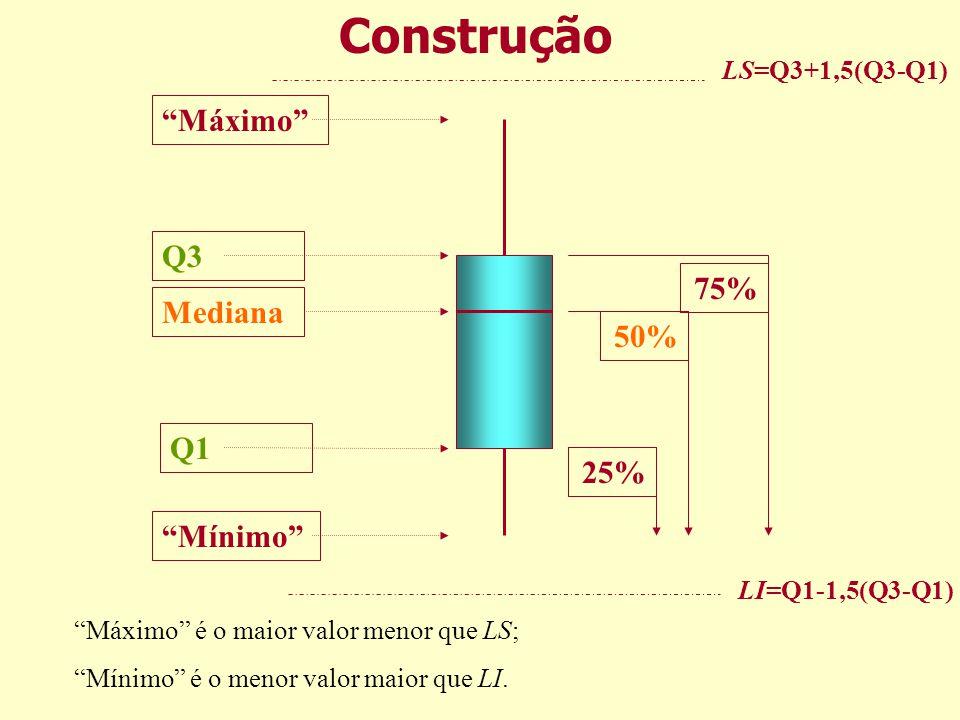 Máximo Q3 Mediana Q1 Mínimo 25% 50% 75% Construção LS=Q3+1,5(Q3-Q1) LI=Q1-1,5(Q3-Q1) Máximo é o maior valor menor que LS; Mínimo é o menor valor maior que LI.