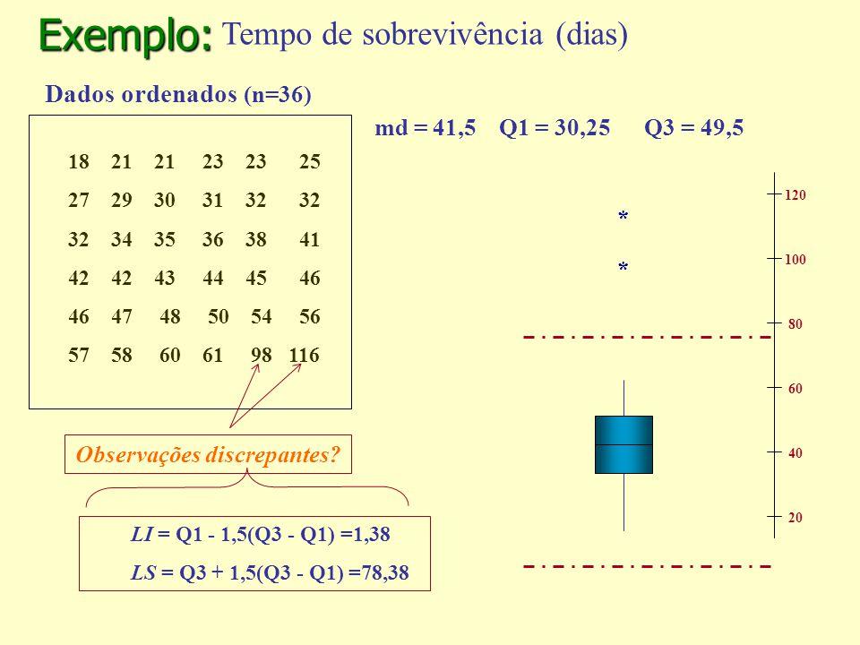 Exemplo: md = 41,5 Q1 = 30,25 Q3 = 49,5 * * 120 100 80 60 40 20 Dados ordenados (n=36) 18 21 21 23 23 25 27 29 30 31 32 32 32 34 35 36 38 41 42 42 43 44 45 46 46 47 48 50 54 56 57 58 60 61 98 116 LI = Q1 - 1,5(Q3 - Q1) =1,38 LS = Q3 + 1,5(Q3 - Q1) =78,38 Observações discrepantes.