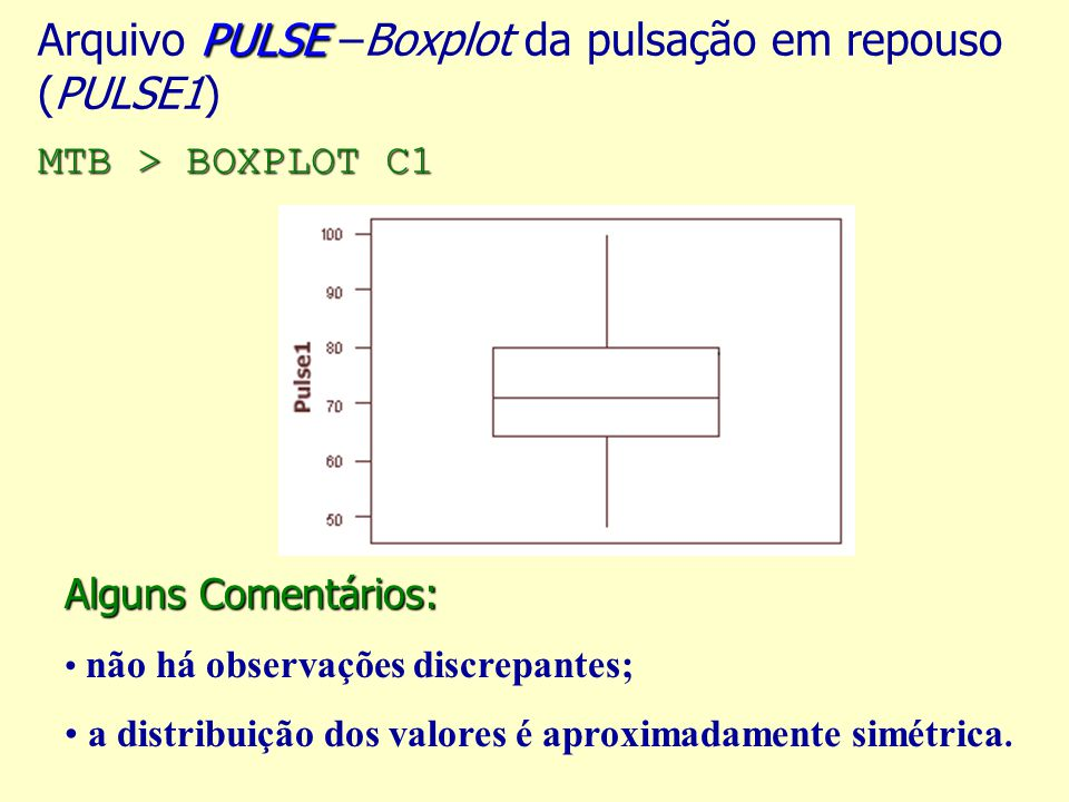 PULSE MTB > BOXPLOT C1 Arquivo PULSE –Boxplot da pulsação em repouso (PULSE1) MTB > BOXPLOT C1 Alguns Comentários: não há observações discrepantes; a distribuição dos valores é aproximadamente simétrica.