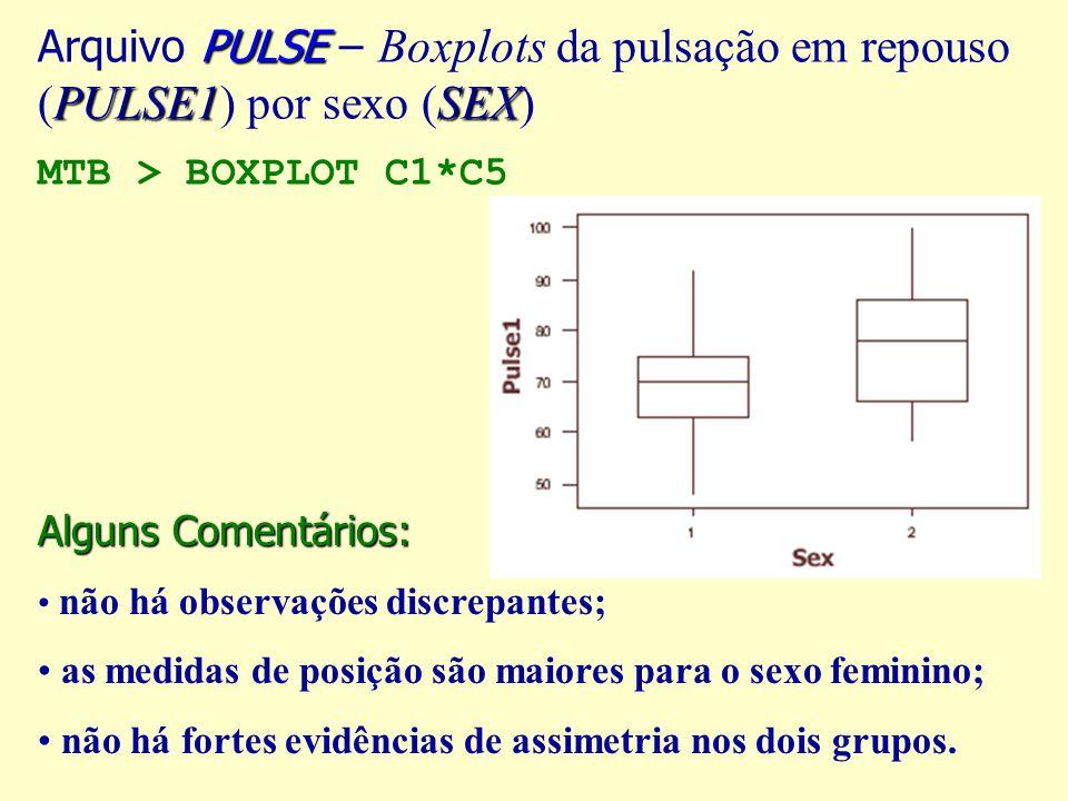 PULSE PULSE1SEX Arquivo PULSE – Boxplots da pulsação em repouso (PULSE1) por sexo (SEX) MTB > BOXPLOT C1*C5 Alguns Comentários: não há observações discrepantes; as medidas de posição são maiores para o sexo feminino; não há fortes evidências de assimetria nos dois grupos.