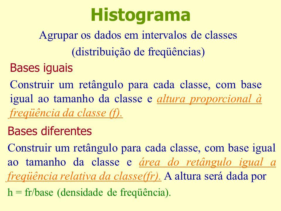 Histograma Bases iguais Construir um retângulo para cada classe, com base igual ao tamanho da classe e altura proporcional à freqüência da classe (f).altura proporcional à freqüência da classe (f).