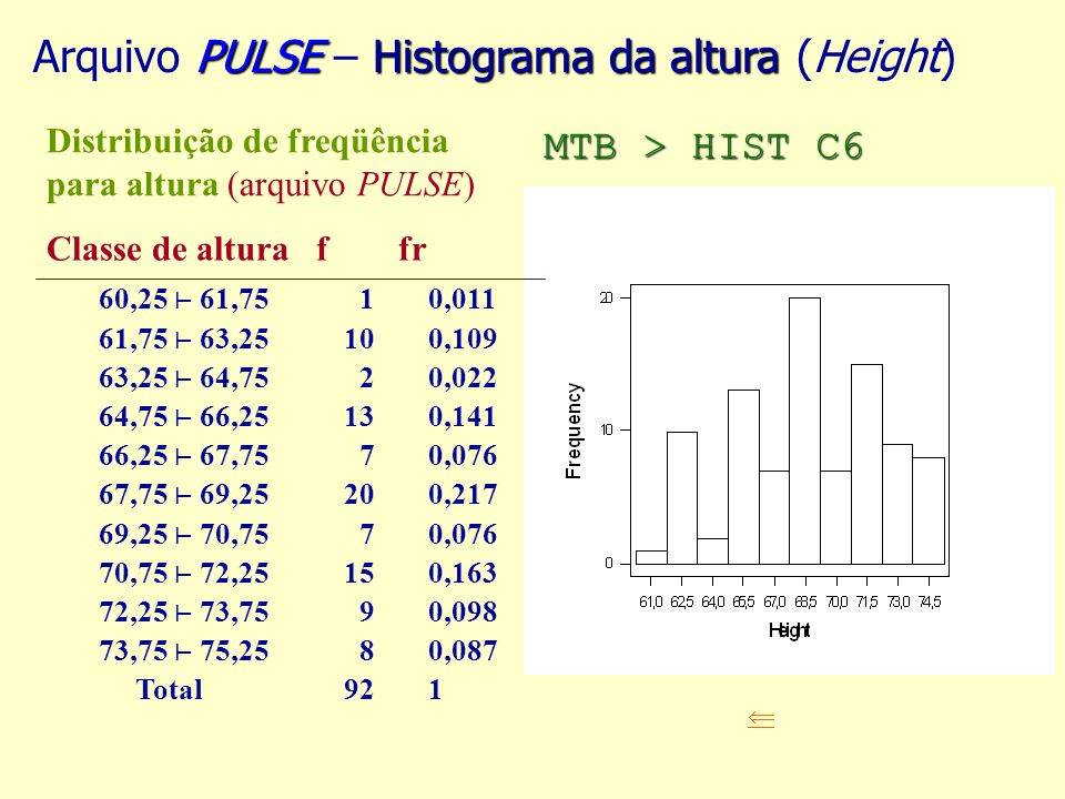 PULSEHistograma da altura Arquivo PULSE – Histograma da altura (Height) Distribuição de freqüência para altura (arquivo PULSE) Classe de altura f fr 6