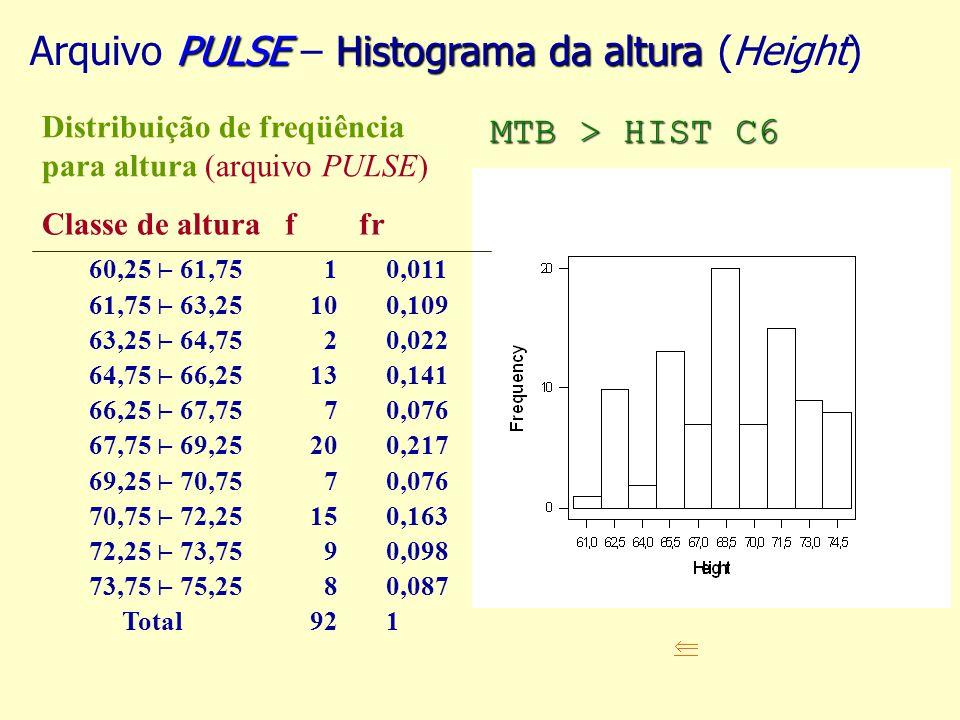 PULSEHistograma da altura Arquivo PULSE – Histograma da altura (Height) Distribuição de freqüência para altura (arquivo PULSE) Classe de altura f fr 60,25 61,75 61,75 63,25 63,25 64,75 64,75 66,25 66,25 67,75 67,75 69,25 69,25 70,75 70,75 72,25 72,25 73,75 73,75 75,25 Total 1 10 2 13 7 20 7 15 9 8 92 0,011 0,109 0,022 0,141 0,076 0,217 0,076 0,163 0,098 0,087 1 MTB > HIST C6