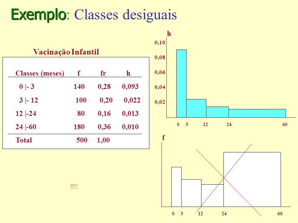 Exemplo Exemplo : Classes desiguais 0 3 12 24 60 f Classes (meses) f fr h 0 |- 3 140 0,28 0,093 3 |- 12 100 0,20 0,022 12 |-24 80 0,16 0,013 24 |-60 1