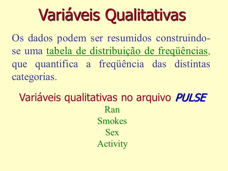 Variáveis Qualitativas Os dados podem ser resumidos construindo- se uma tabela de distribuição de freqüências, que quantifica a freqüência das distintas categorias.