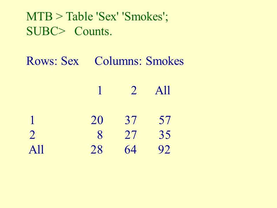MTB > Table 'Sex' 'Smokes'; SUBC> Counts. Rows: Sex Columns: Smokes 1 2 All 1 20 37 57 2 8 27 35 All 28 64 92