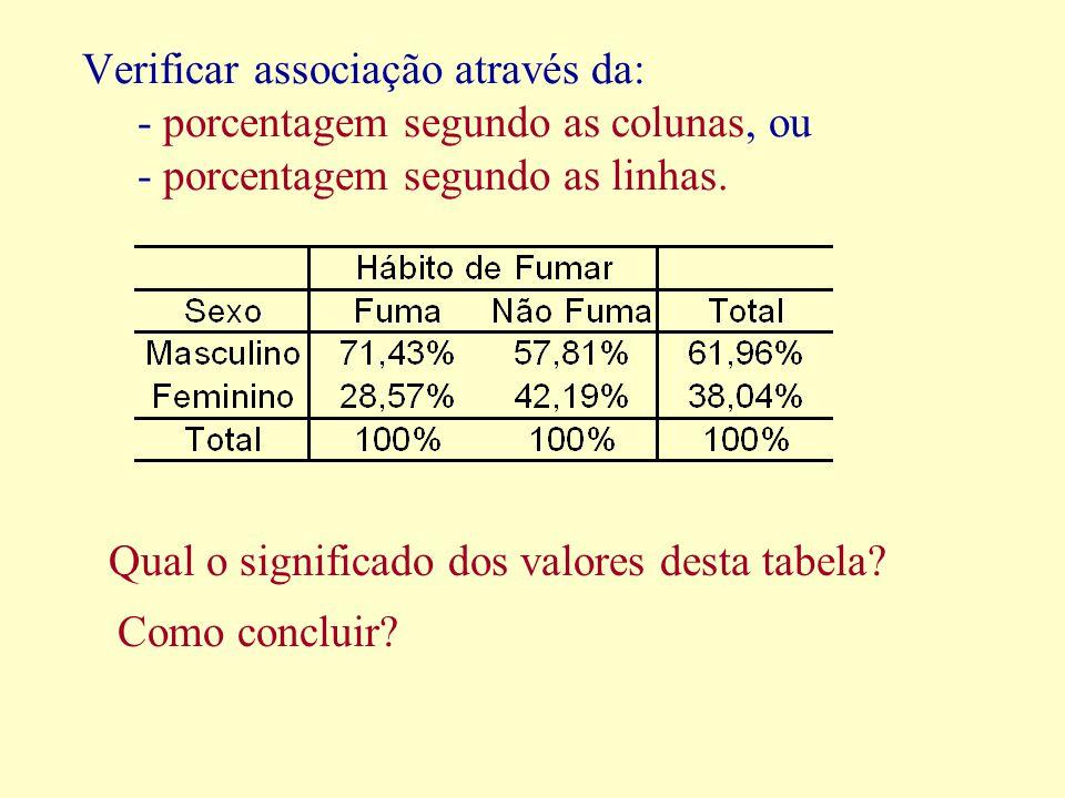 Verificar associação através da: - porcentagem segundo as colunas, ou - porcentagem segundo as linhas.