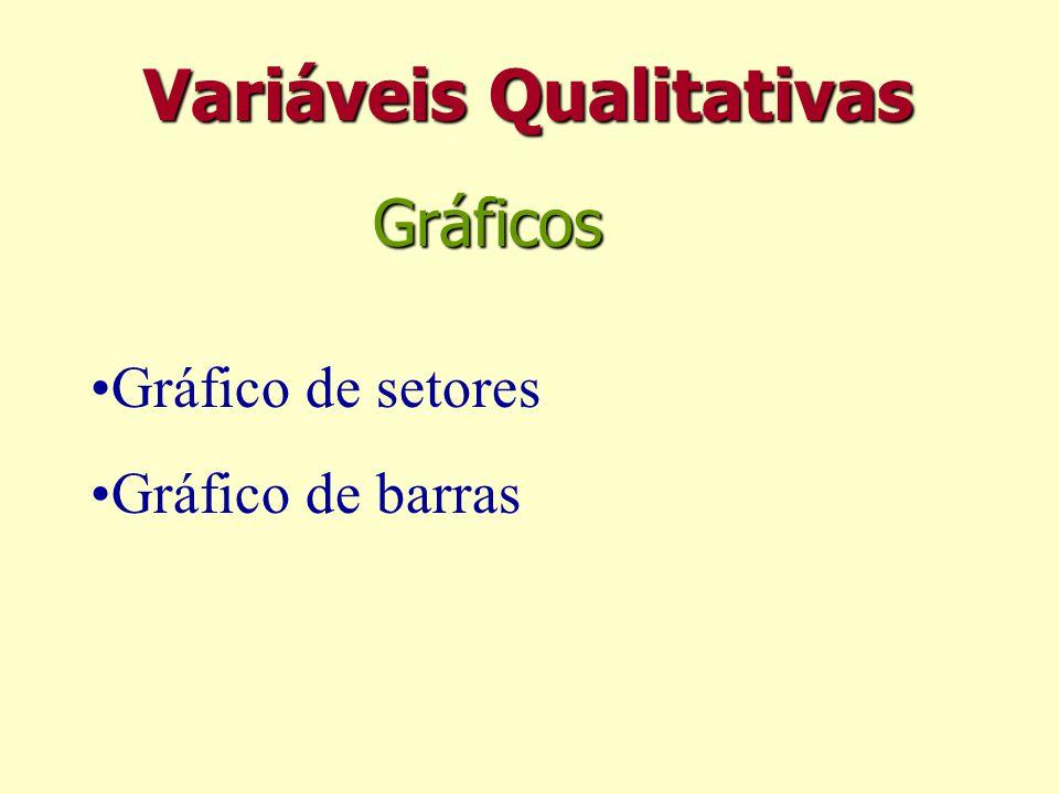 Variáveis Qualitativas Gráfico de setores Gráfico de barras Gráficos