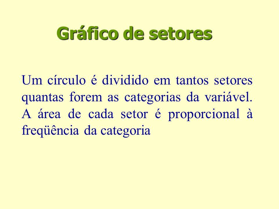 Gráfico de setores Um círculo é dividido em tantos setores quantas forem as categorias da variável.