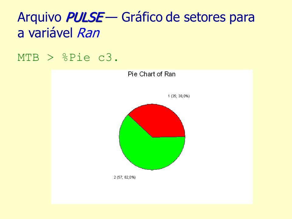 PULSE Arquivo PULSE Gráfico de setores para a variável Ran MTB > %Pie c3.
