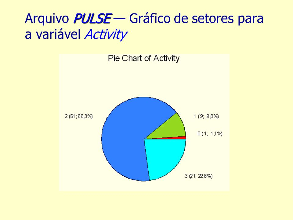 PULSE Arquivo PULSE Gráfico de setores para a variável Activity