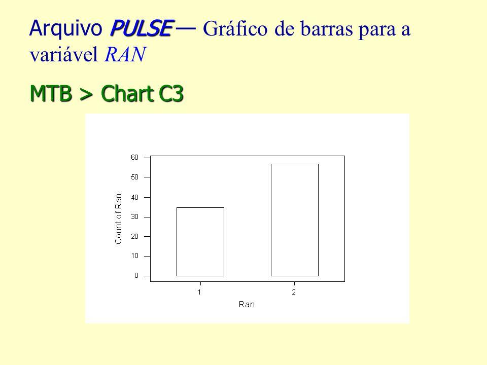 PULSE Arquivo PULSE Gráfico de barras para a variável RAN MTB > Chart C3